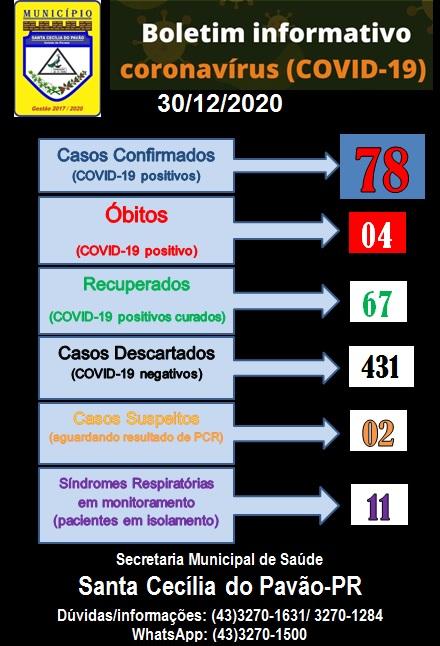 BOLETIM INFORMATIVO CORONAVIRUS (COVID 19) - 30/12/2020