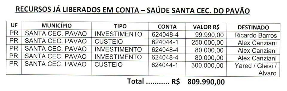 SANTA CECÍLIA DO PAVÃO: TÁ NA CONTA DA SAÚDE, QUASE 1 MILHÃO DE REAIS!
