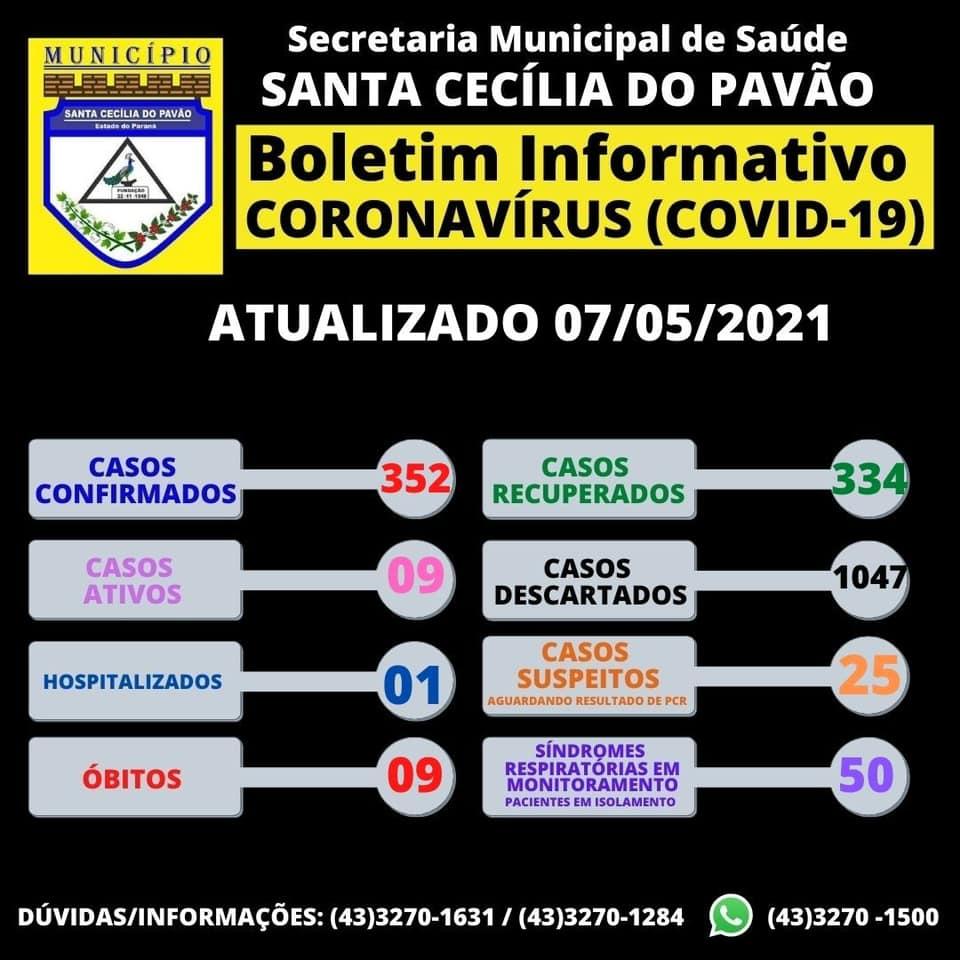 BOLETIM INFORMATIVO CORONAVIRUS (COVID 19) - 07/05/2021