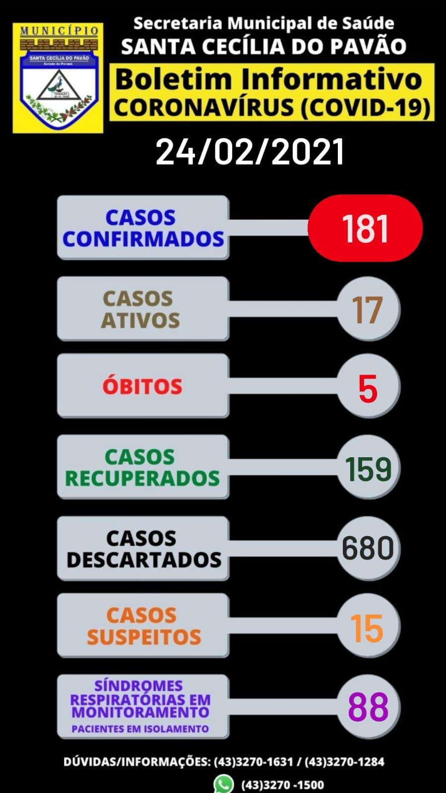 BOLETIM INFORMATIVO  CORONAVÍRUS (COVID 19) - 24/02/2021