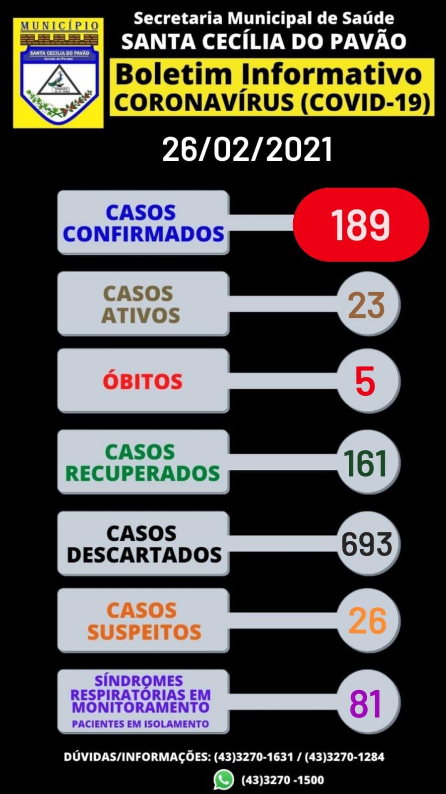 BOLETIM INFORMATIVO  CORONAVÍRUS (COVID 19) - 26/02/2021