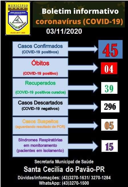 BOLETIM INFORMATIVO CORONAVIRUS (COVID 19) - 03/11/2020