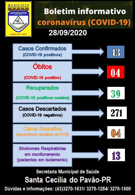 BOLETIM INFORMATIVO  CORONAVÍRUS (COVID 19) - 28/09/2020