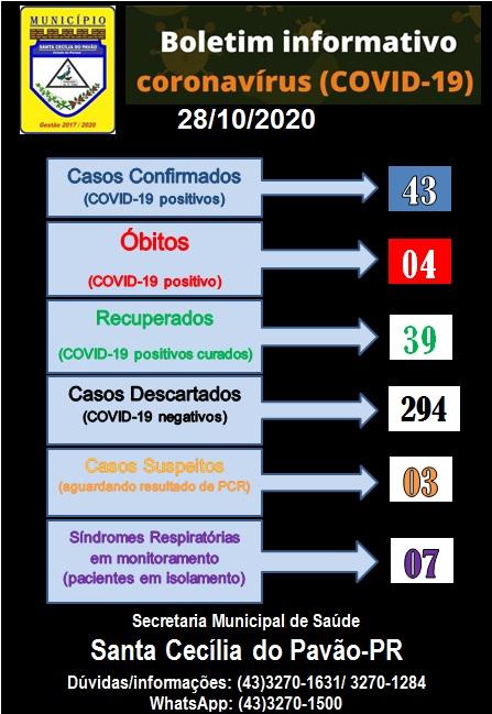 BOLETIM INFORMATIVO CORONAVIRUS (COVID 19) - 28/10/2020