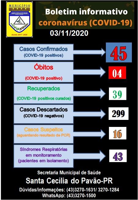 BOLETIM INFORMATIVO CORONAVIRUS (COVID 19) 2º BOLETIM DO DIA - 03/11/2020